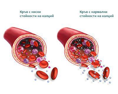 лабораторни изследвания на кръв