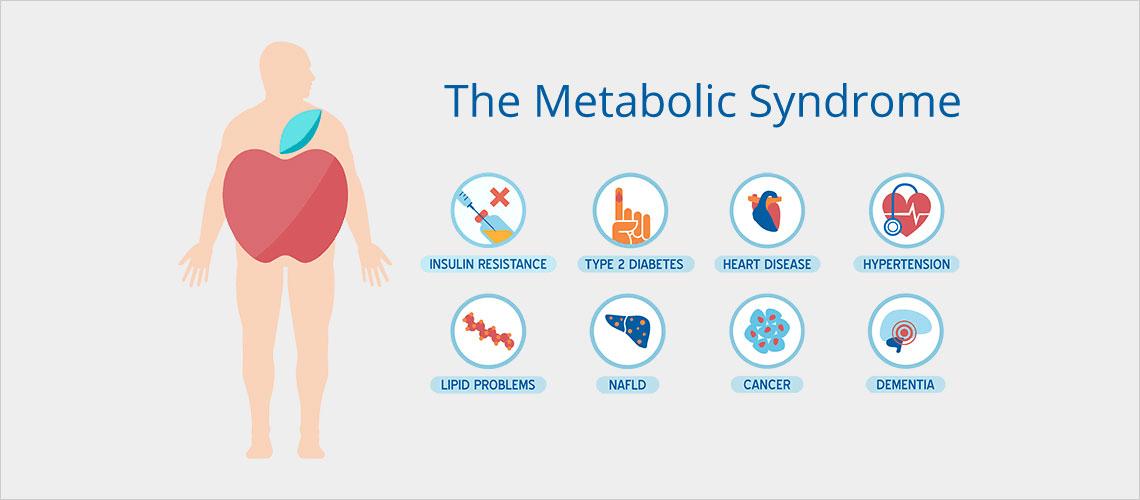 изследвания за метаболитен синдром