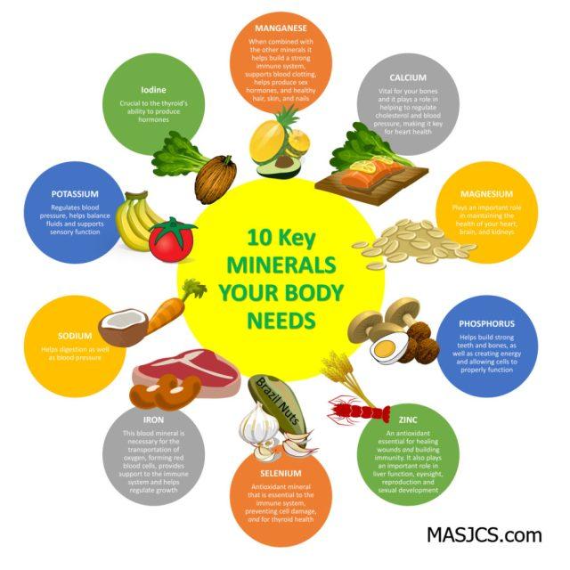 Храни богати на микроелементи