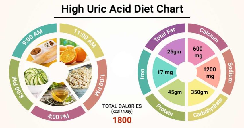 диета за намаляване на пикочната киселина