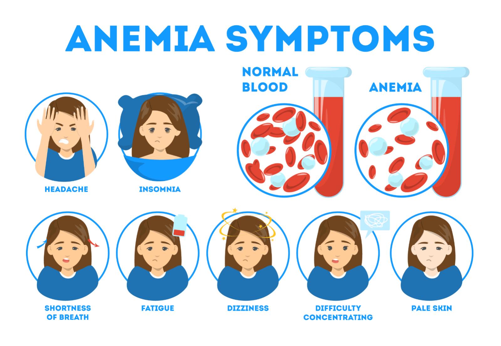 симптоми нисък хемоглобин