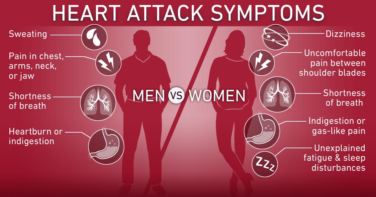 проблем със сърцето симптоми