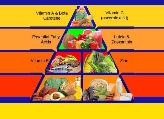 витамини, важни за здрави очи