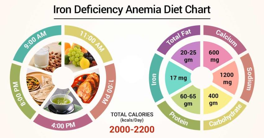хранене при желязодефицитна анемия